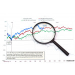 magnifying glass on graph business search 64238