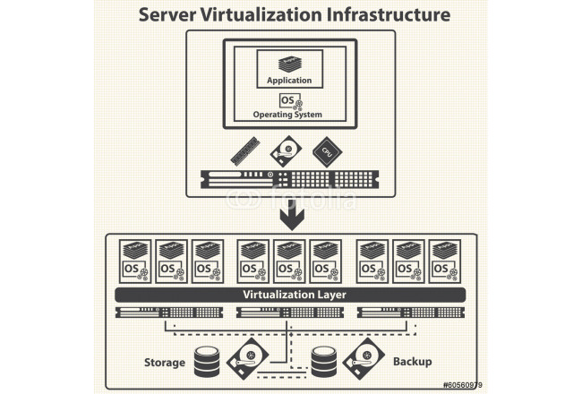 Cloud Computing and Virtualization management control.  64239